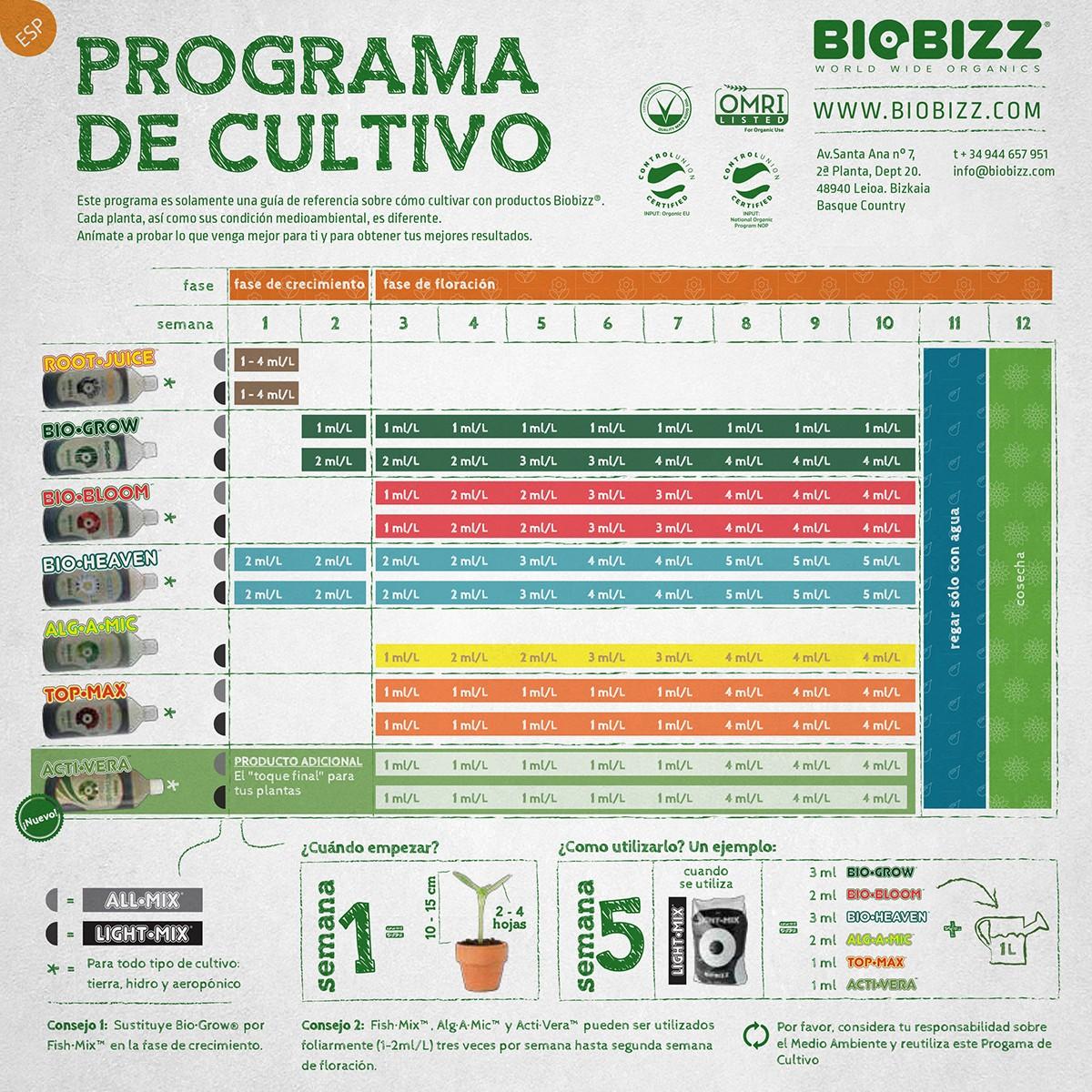 Tabla de cultivo Biobizz