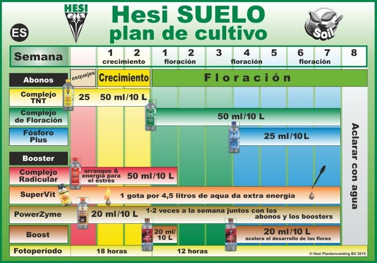 Tabla de cultivo Hesi suelo