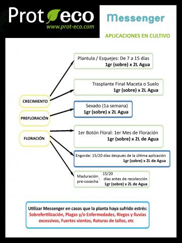 Tabla aplicaciones Messenger