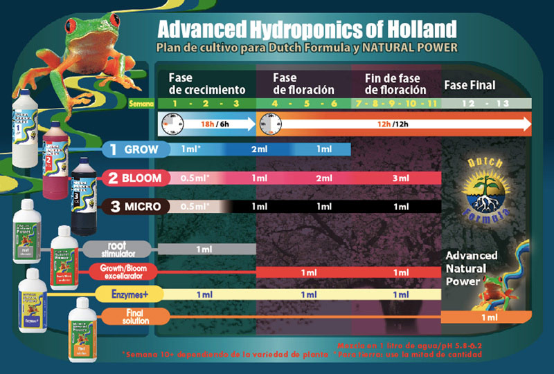 Tabla de cultivo de Advanced Hydroponics