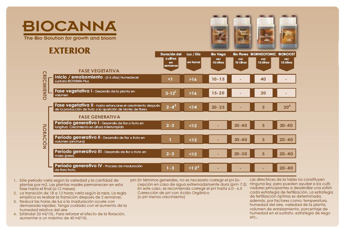 Tabla de cultivo productos BioCanna (exterior)
