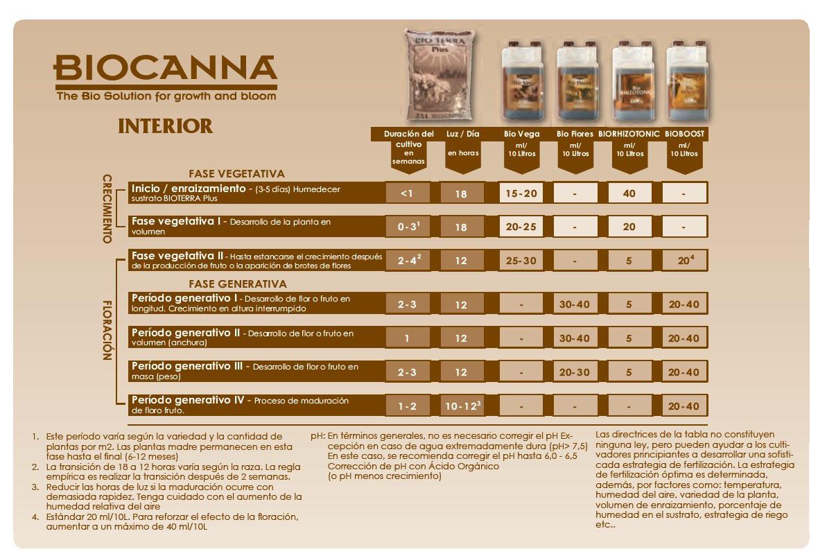 Tabla de cultivo productos BioCanna (interior)