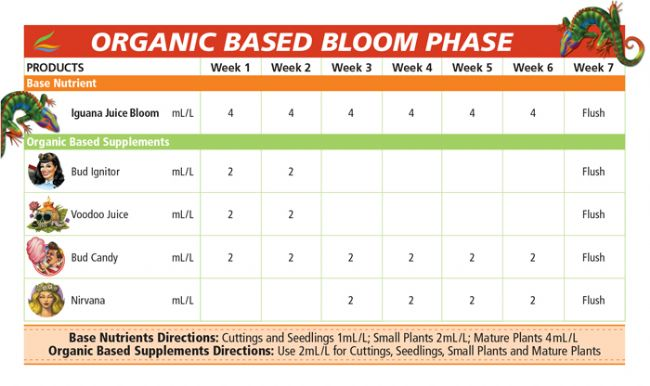 Tabla advanced nutrients orgánica floración