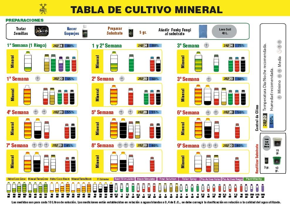 tabla cultivo BAC mineral