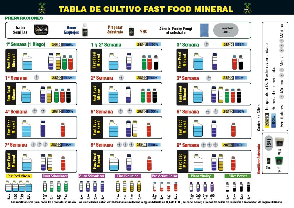 tabla de cultivo bac mineral para autoflorecientes