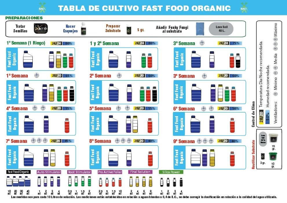 tabla de cultivo bac organica para autoflorecientes