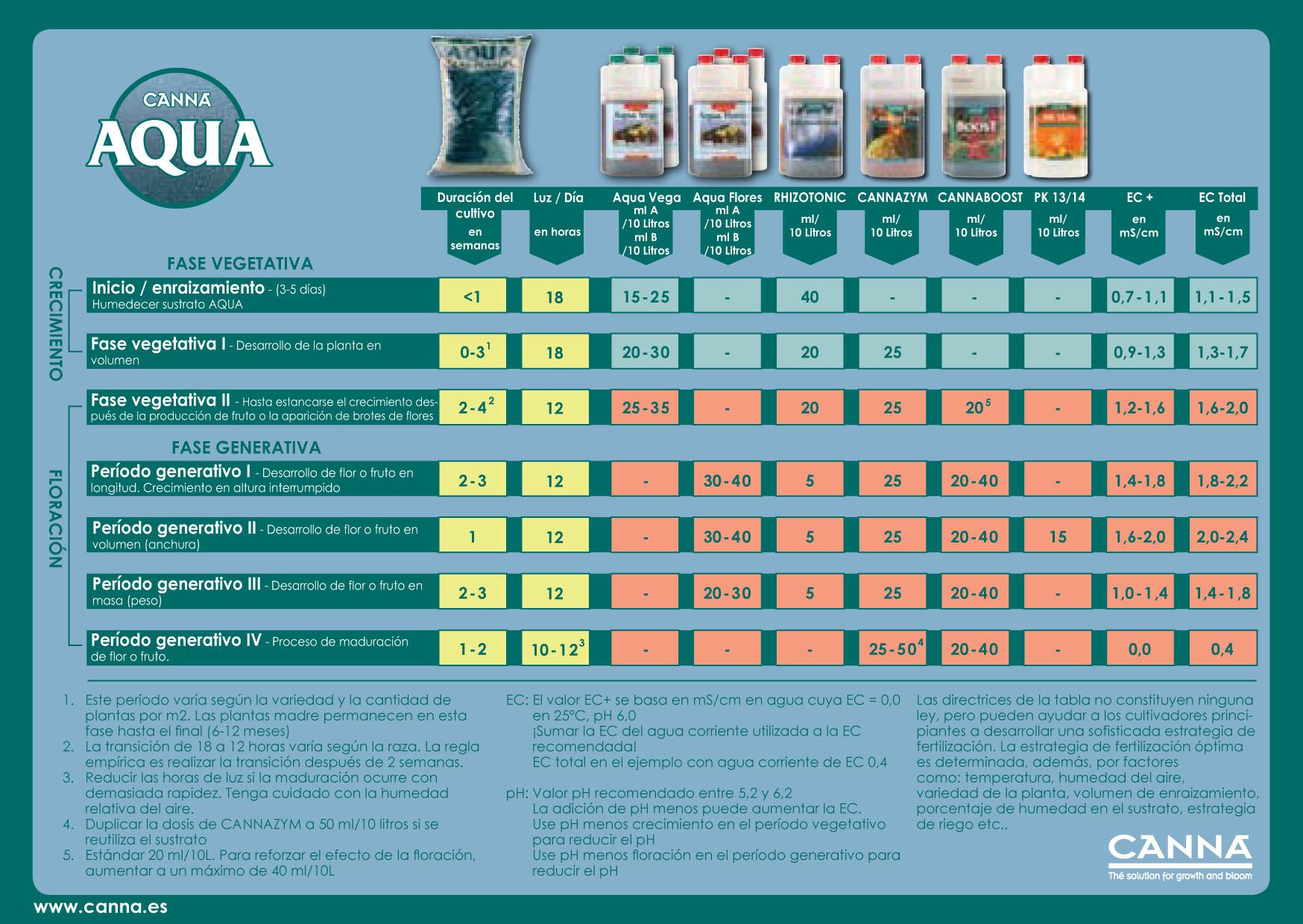 tabla cultivo canna aqua (hidroponico)