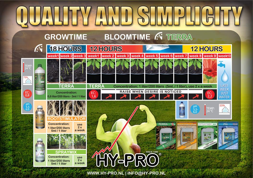 Tabla de cultivo Hy-pro